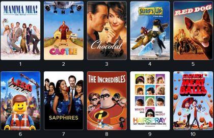 Road Movie Mobile Cinema's Top 100 Films